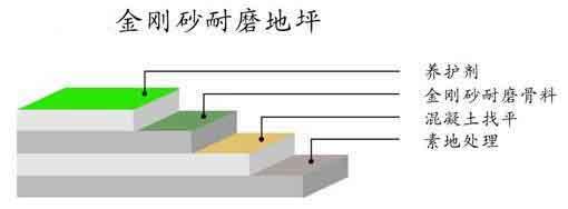 该钢筋混凝土结构地板于2000年11月浇筑