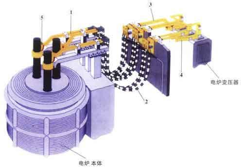 刚玉磨料电弧炉的电炉电气设备
