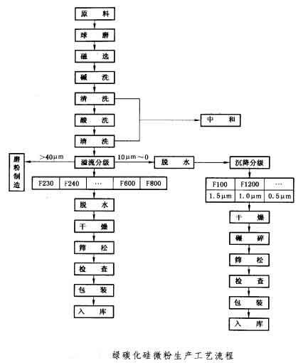 微粉生产线工艺流程_催化重整生产芳烃工艺流程图_矿渣微粉工艺