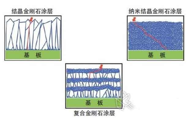 cvd金刚石涂层晶体结构可以分为两种:晶体和纳米